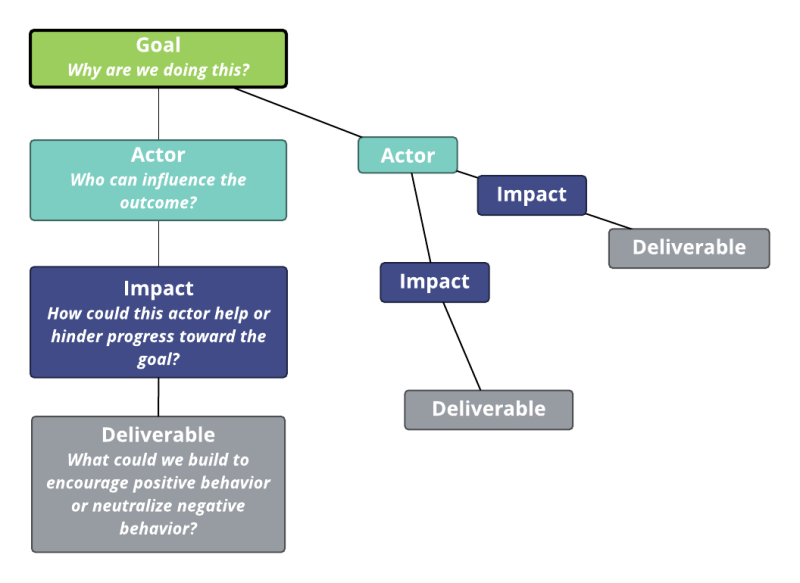 Impact Map Overview