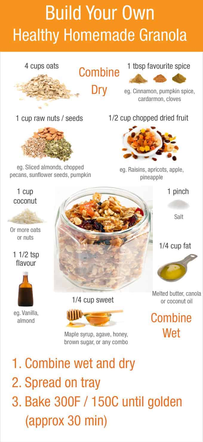 Image result for making your own granola