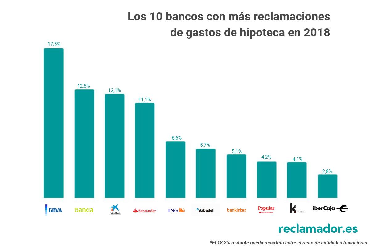 bancos gastos de hipotecas reclamador 2018