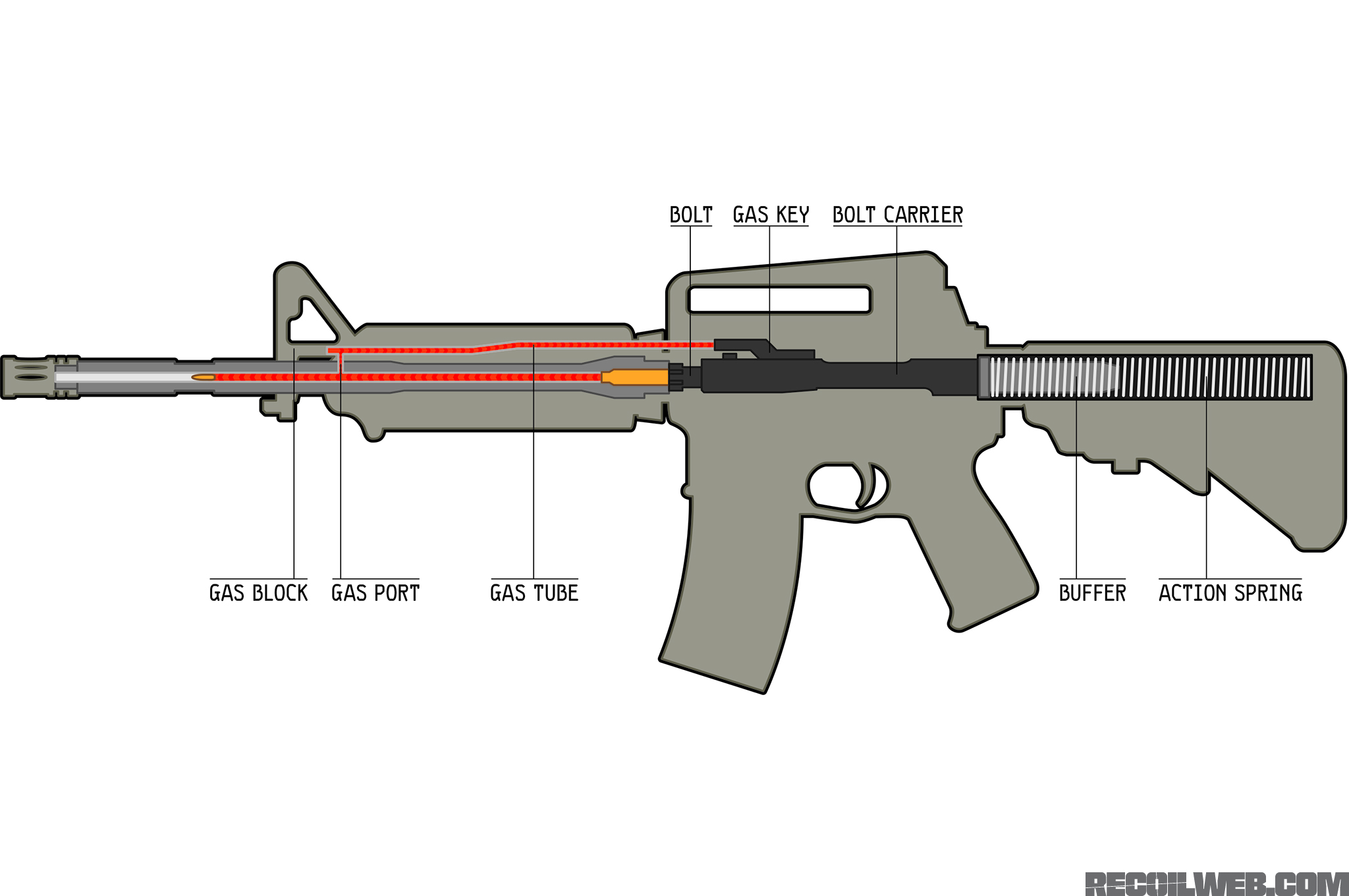 Ar 15 Bolt Carrier Group Diagram
