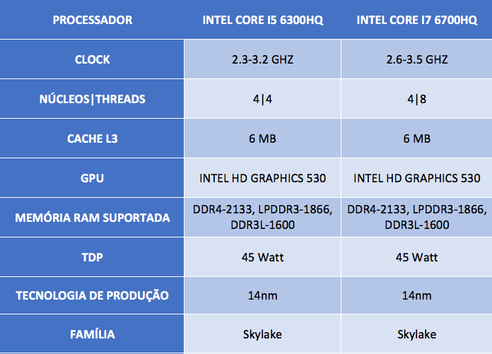 Intel Core i5 6300HQ vs i7 6700HQ