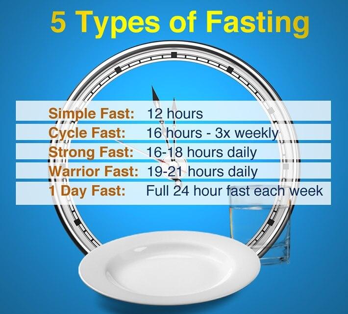 Practice Intermittent Fasting