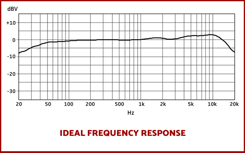 IDEAL FREQUENCY RESPONSE