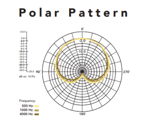 Rode NT USB polar pattern