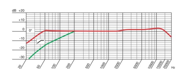 akg p420 frequency response