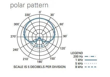 at 2035 polar pattern