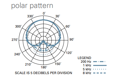 at 2035 polar pattern