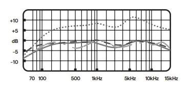 blue yeti frequency response