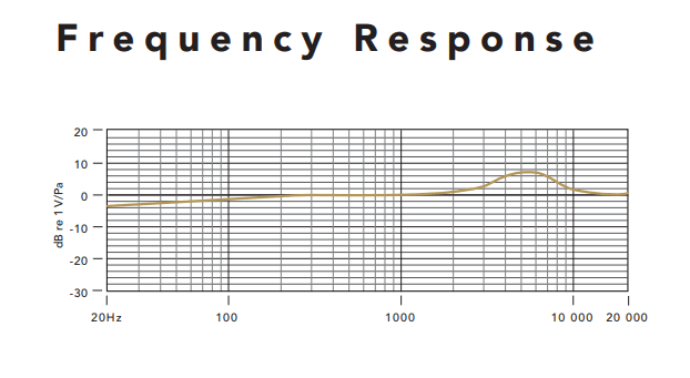 rode NT USB frequency response