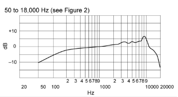 sm86 frequency response