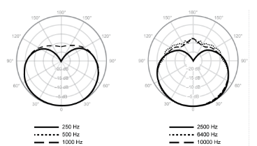 sm86 polar pattern