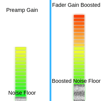 Preamp gain staging