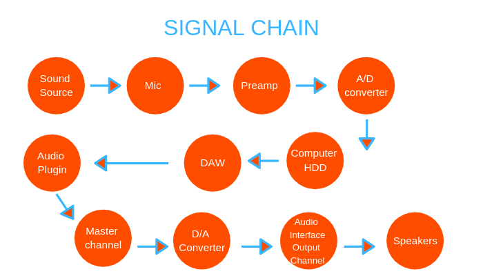 Audio Signal Chain