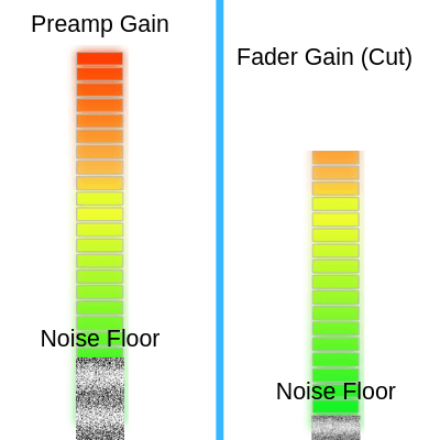 fader gain staging