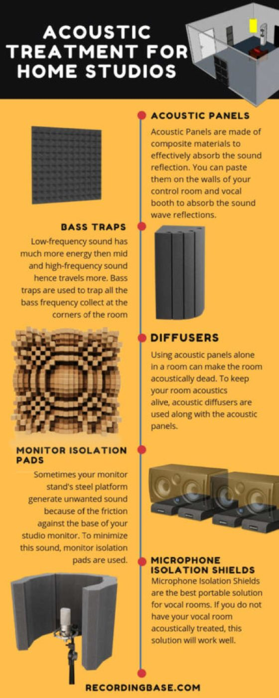 essential acoustic treatment for home studios