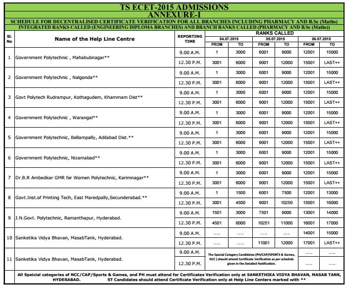 TS ECET Counselling 2015 dates   ECET Counselling Schedule