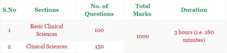 JIPMER Previous Papers   JIPMER Faculty & Non Faculty, Senior Resident, MBBS PG Entrance Exam Model Question Papers