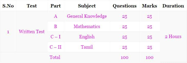 Tamil Nadu Postal Circle Previous Papers   TN Postman and Mail Guard Question Papers