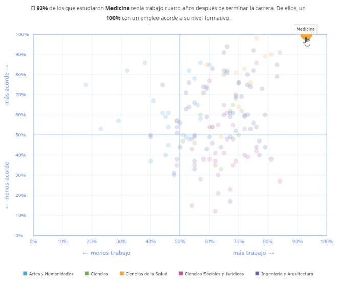 gráfica carrera medicina España