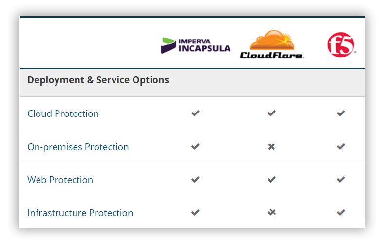 Web Security Vendors