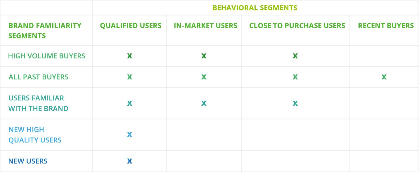 12 highly-targeted segments of Google Search users