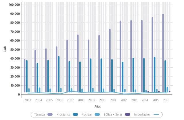Evolución de la producción de energía eléctrica en Argentina, por tipo de fuente.