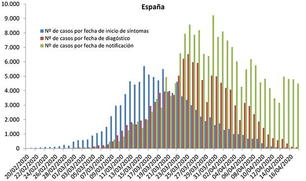 Coronavirus: 565 muertos, 4.499 contagios y 3.166 curados en 24 horas