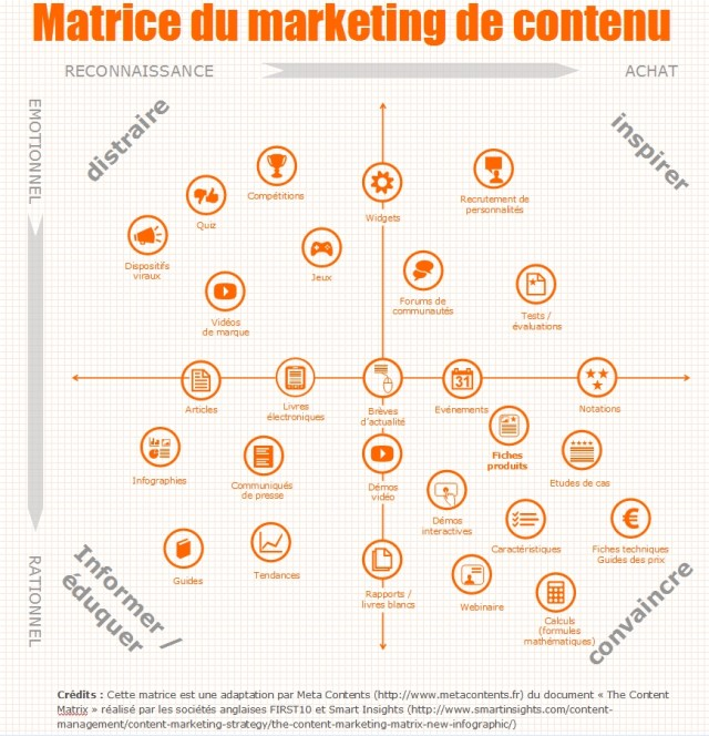 matrice-content marketing 5W
