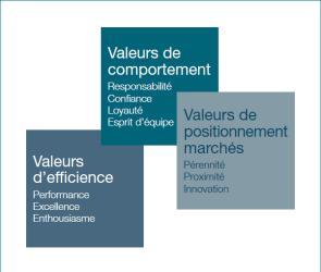 CM-CIC Investisement - charte des valeurs