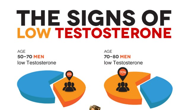 testosterone deficiency with age