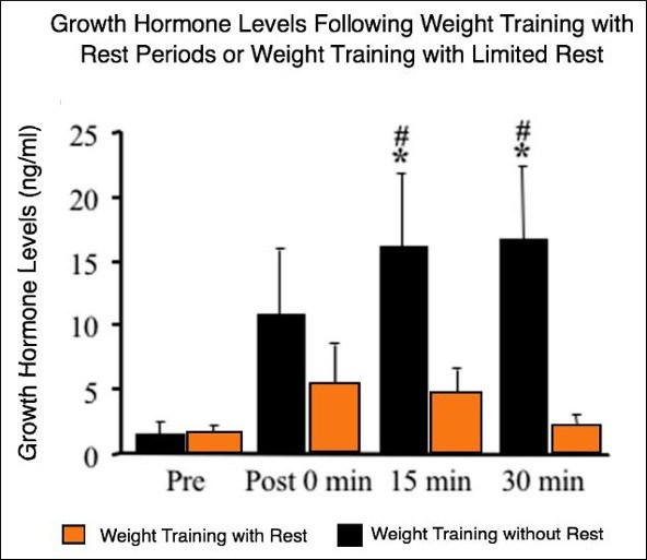 Growth Hormone Levels with weight training