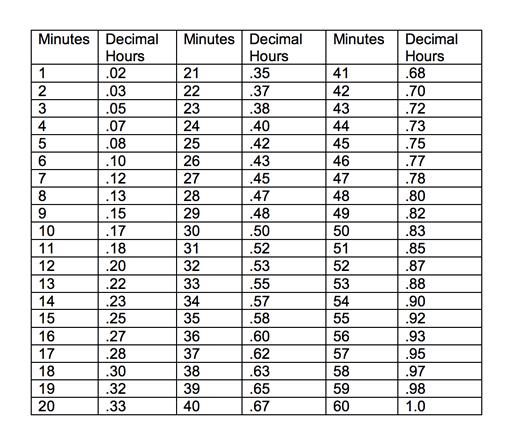 Time Card Conversion Chart Cardjdi
