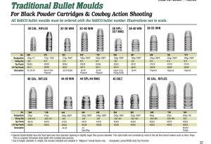 Bullet Moulds Charts  Redding Reloading Equipment: reloading equipment for rifles, handguns