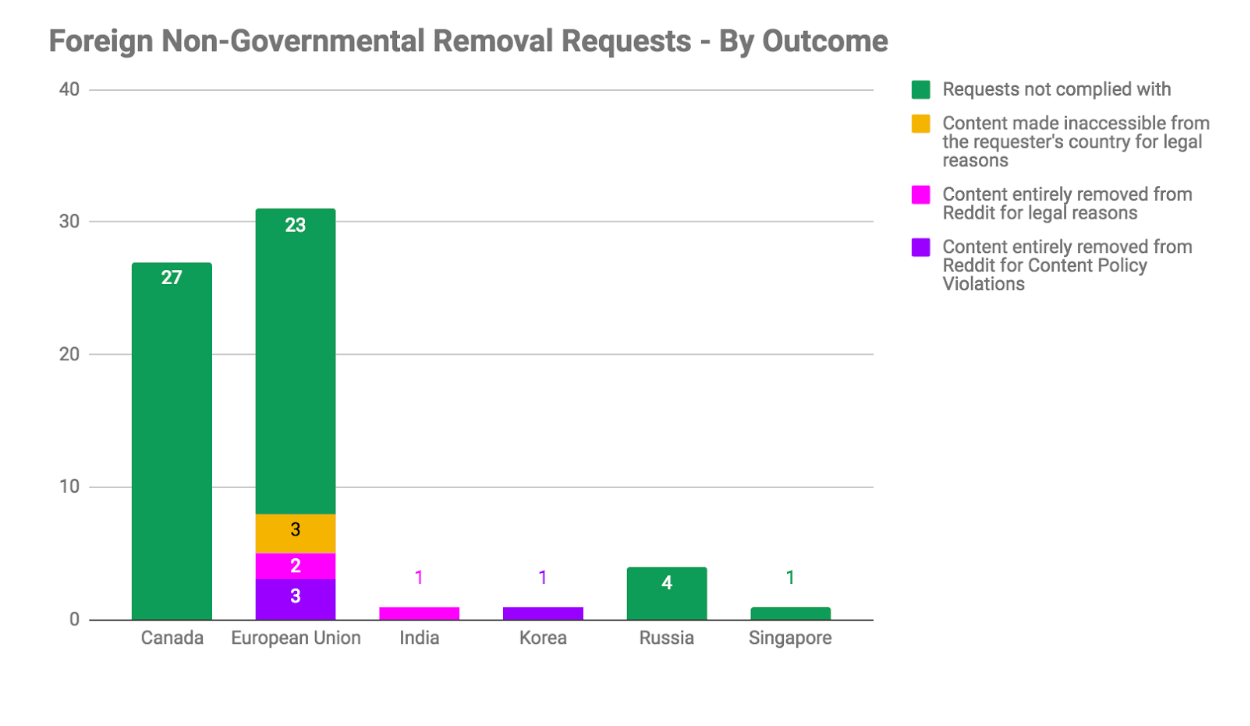 Reddit Transparency Report 2018 - Tech News Horizon