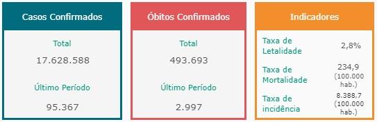 casos de covid brasil