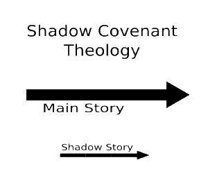 shadow_covenant_theology_basic