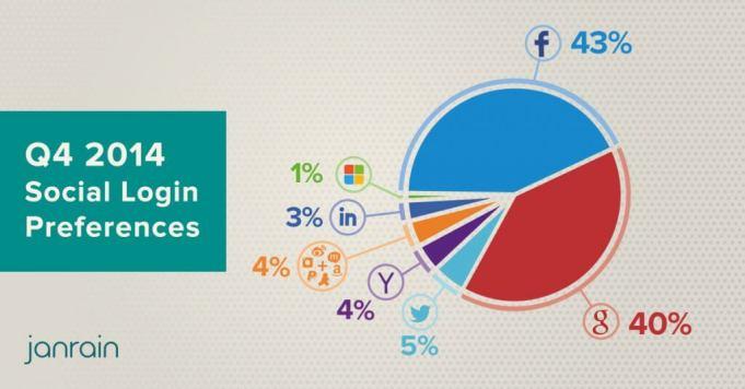 Social Logins - Google übt Druck auf Facebook aus