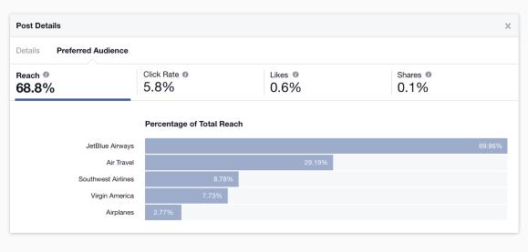 Facebook Audience Optimization - Genaues Targeting Dank Prefered Audience