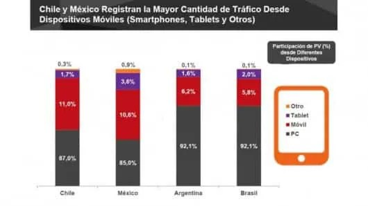 dispositivos-moviles-latinoamerica