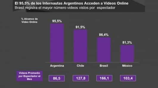 consumo-video-latinoamerica