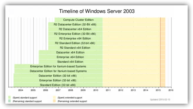 Windows Server 2003 Final Soporte