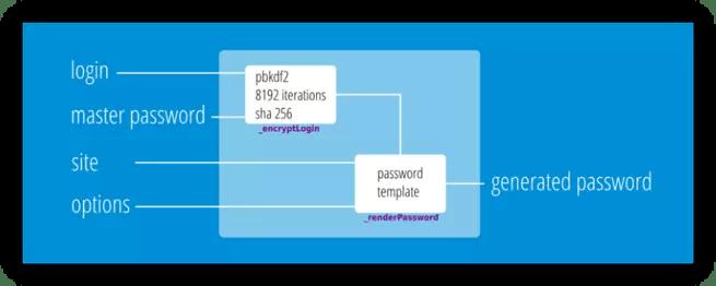Funcionamiento LessPass