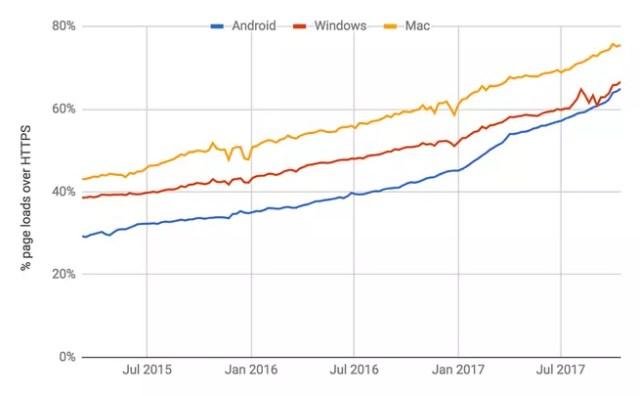 Crecimiento HTTPS 2017