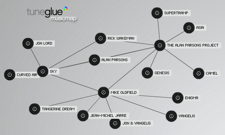TuneGlue – Explore the roots of your music