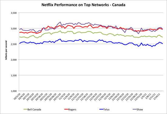 Netflix ranks top performing ISPs
