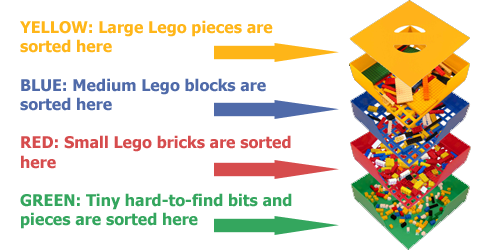 BOX4BLOX sorts your LEGOs with ease