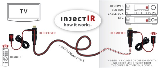 InjectIR runs an IR signal through your existing HDMI cable