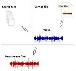 DeepSound lets you hide your private files inside innocent looking audio files [Freeware]