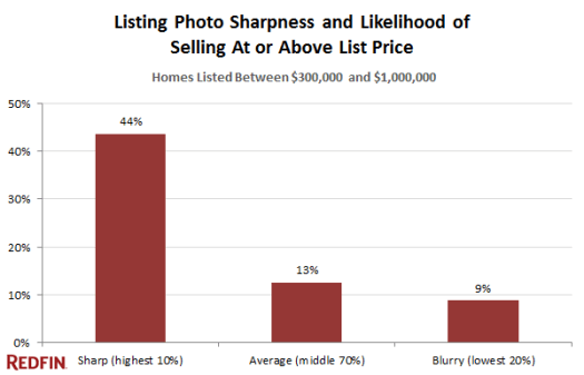 Better looking, sharper photos are more likely to sell above list price