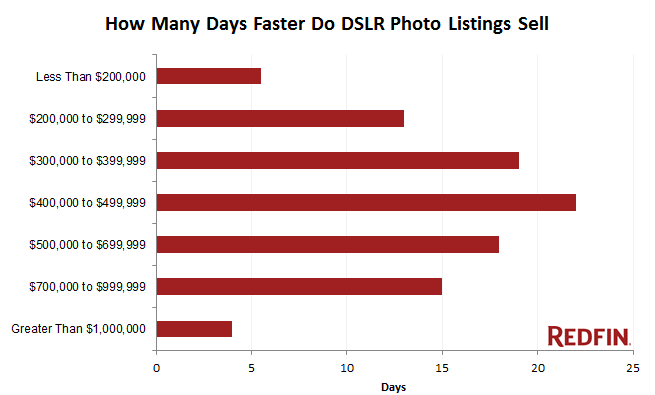 For each price range, the days indicate how much faster a professionally photographed home sold compared to a home with amateur photos.
